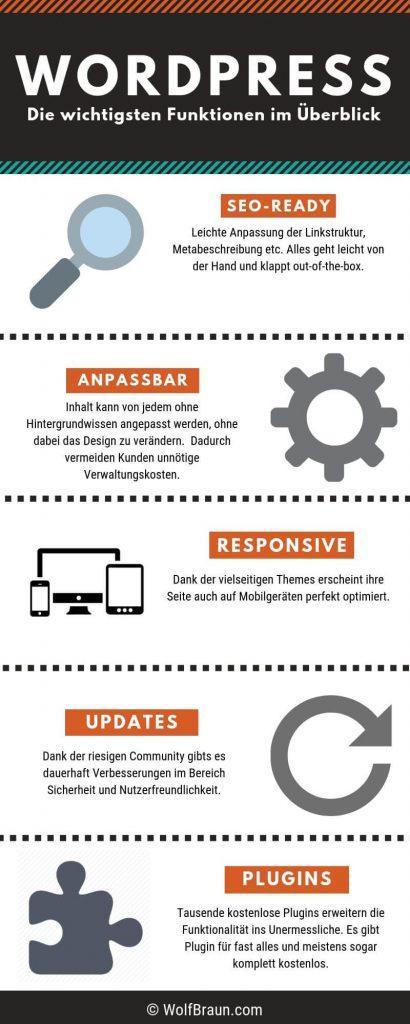 Wordpress Infografik