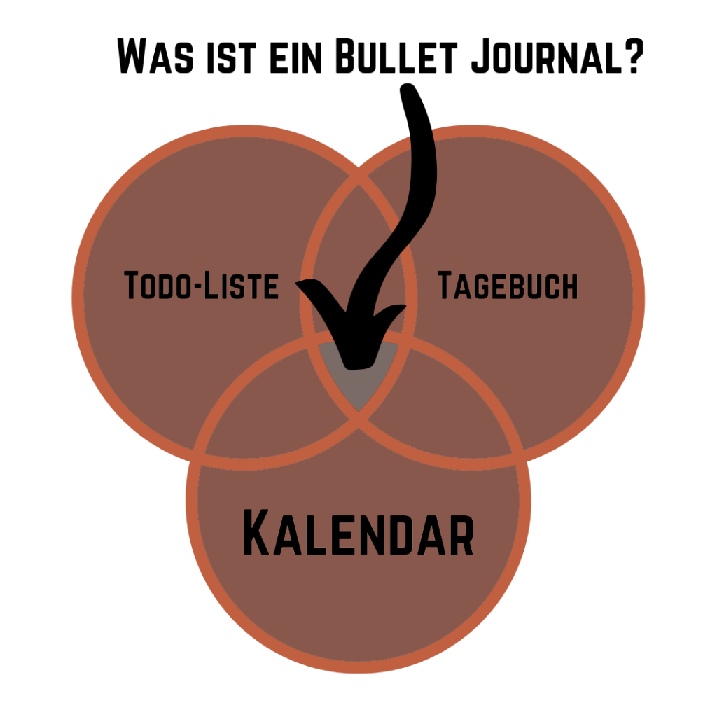 Bullet Journal Infografik