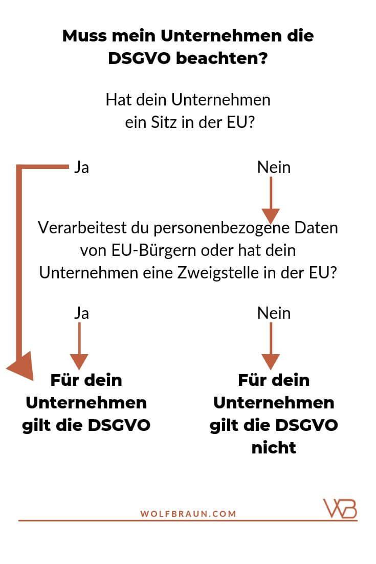 Infografik - Für welche Unternehmen gilt die DSGVO?