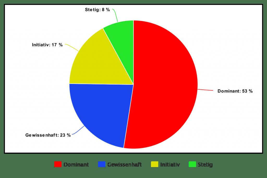 DISG Ergebniss
