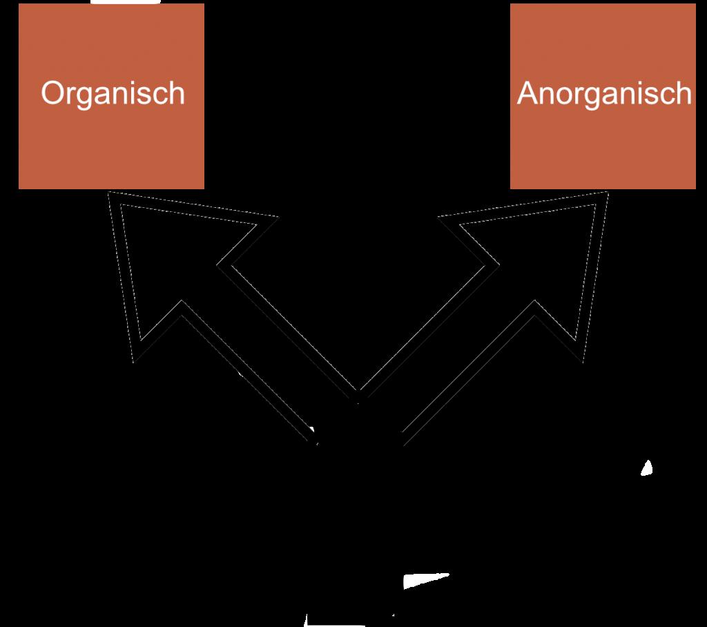 Traffic-Unterschied-organisch-anorganisch