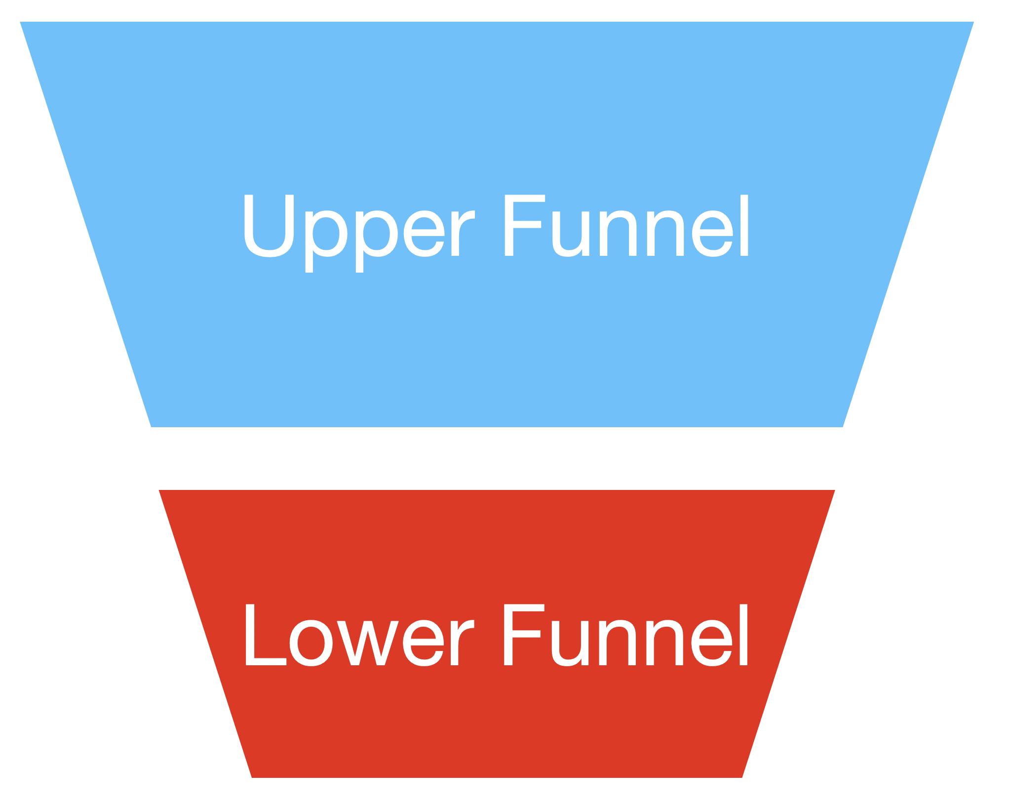 Upper Funnel - Lower Funnel